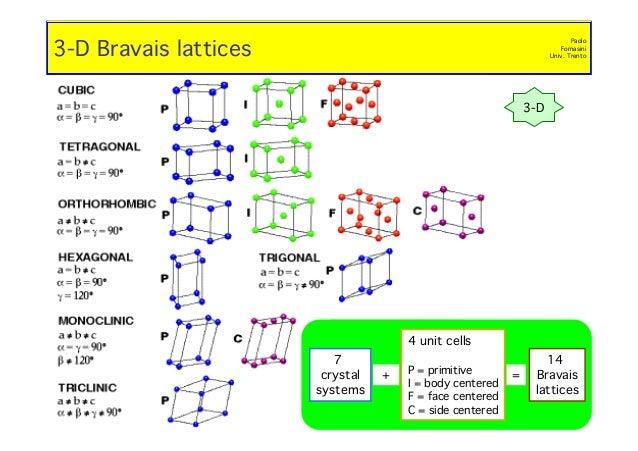 Crystalography