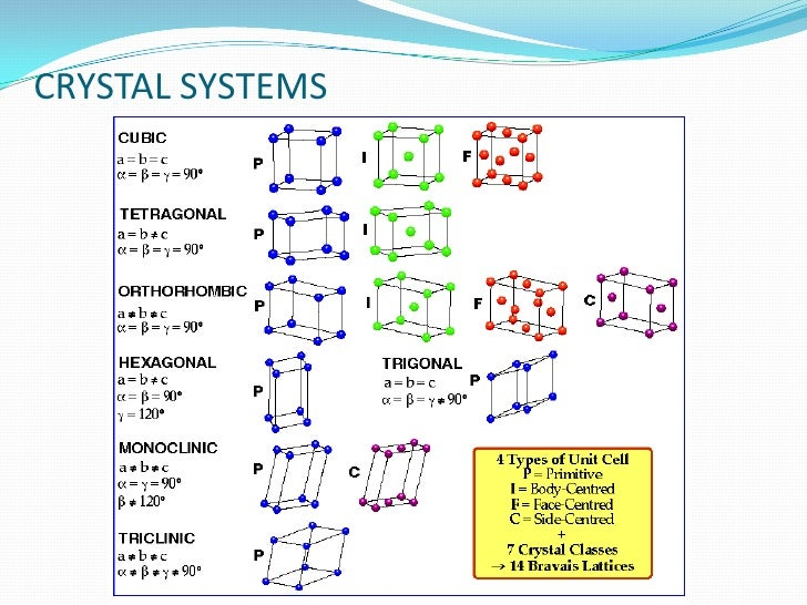 crystal systems 9 metallic crystal structures