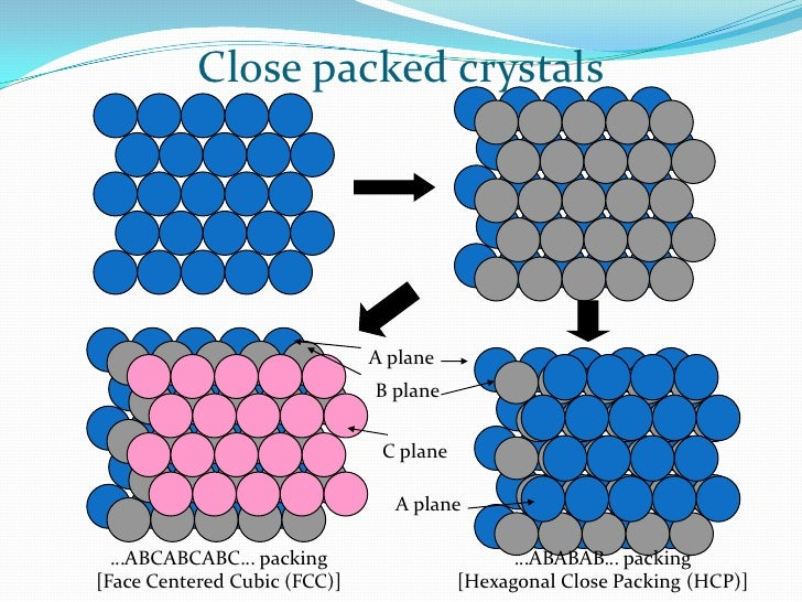 Crystal structure of metal  Crystal structu...