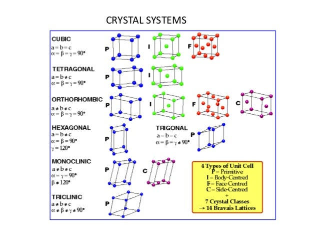 crystal system and unit cell A unit cell is a repeating structure whose specific arrangement makes up a cubic crystal system however, a unit cell must not be confused with an atom or a particle these atoms make up a unit cell.
