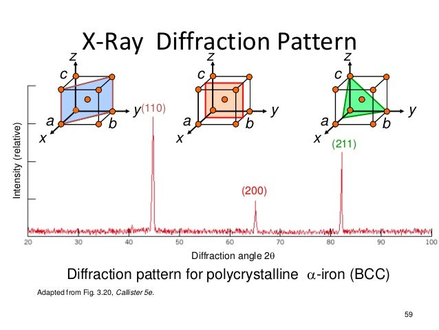 ray diffraction patter...