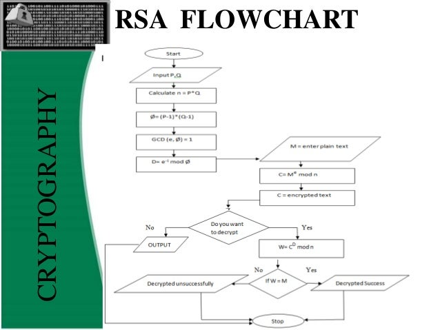 how to find e value in rsa algorithm