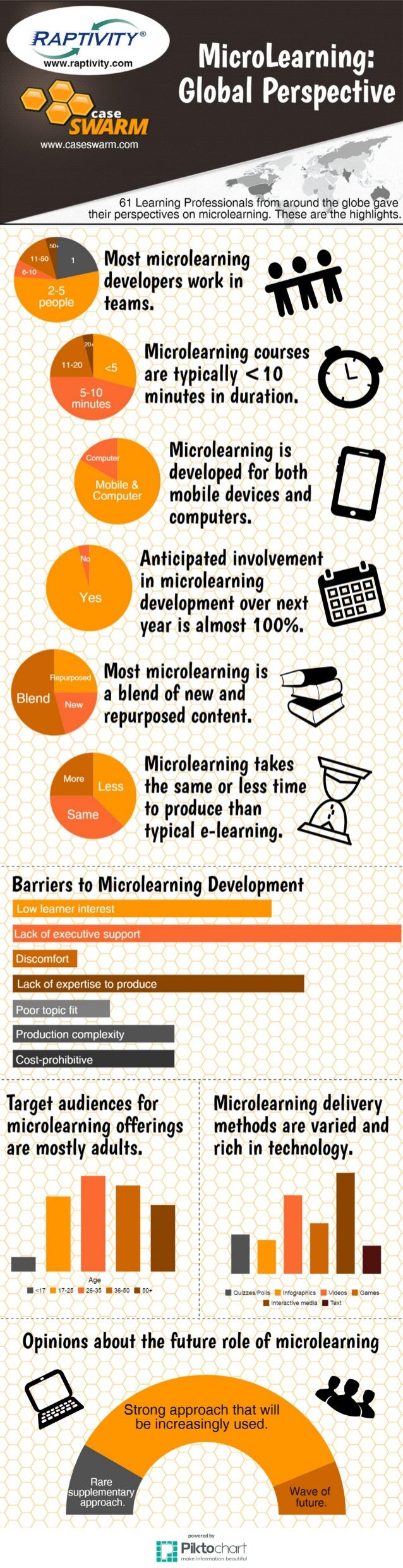 Infographic: Micro-Learning, Global Perspective