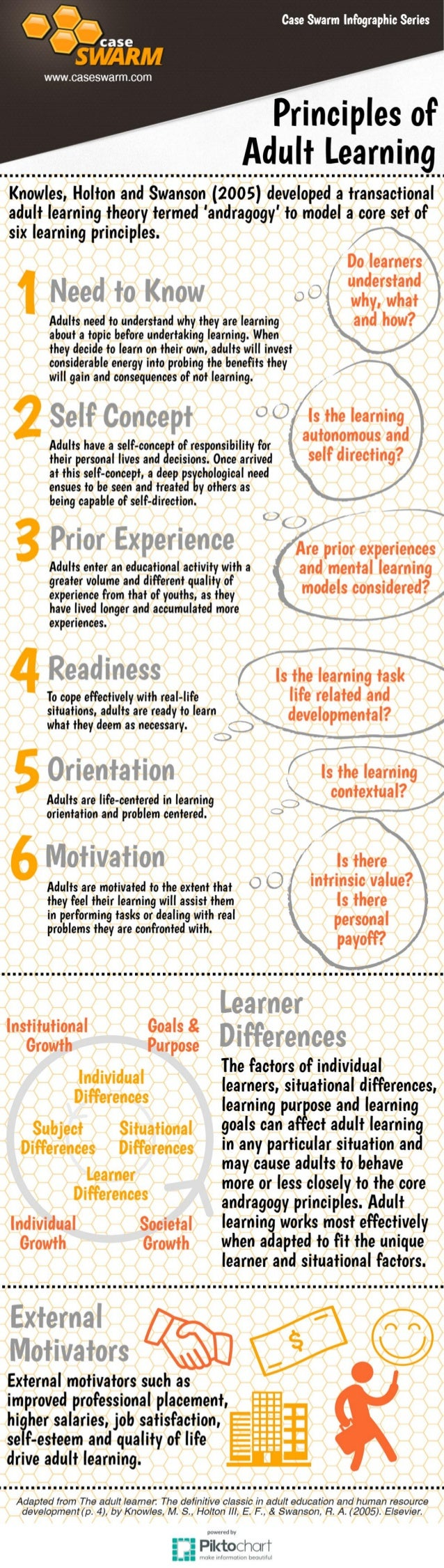 Infographic: Principles of Adult Learning