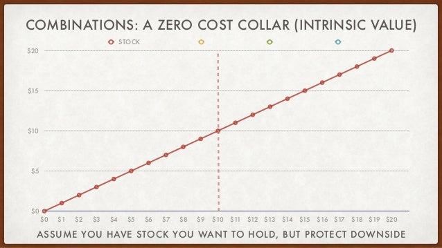 COMBINATIONS: A ZERO COST COLLAR (INTRINSIC VALUE) $0 $5 $10 $15 $20 $0 $1 $2 $3 $4 $5 $6 $7 $8 $9 $10 $11 $12 $13 $14 $15...