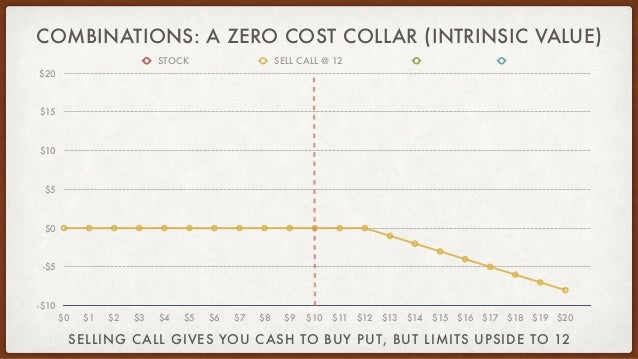 COMBINATIONS: A ZERO COST COLLAR (INTRINSIC VALUE) -$10 -$5 $0 $5 $10 $15 $20 $0 $1 $2 $3 $4 $5 $6 $7 $8 $9 $10 $11 $12 $1...