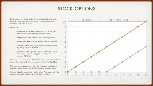 """STOCK OPTIONS • Stock options are a """"derivative,"""" a security based on another security. There are many types, but for comp..."""