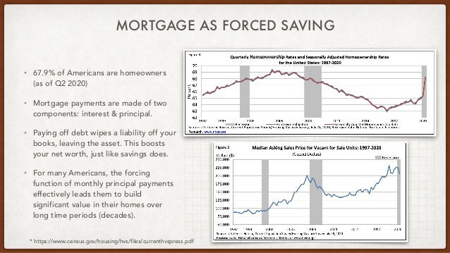 MORTGAGE AS FORCED SAVING • 67.9% of Americans are homeowners (as of Q2 2020) • Mortgage payments are made of two componen...
