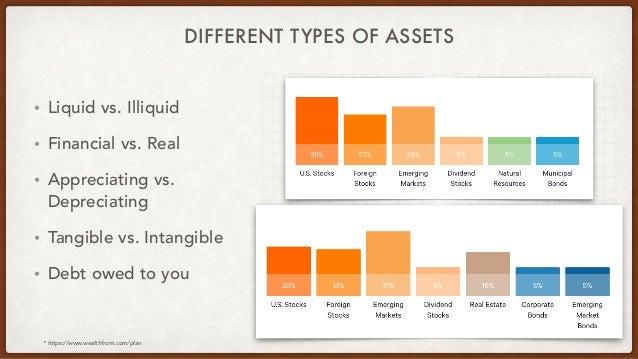 DIFFERENT TYPES OF ASSETS • Liquid vs. Illiquid • Financial vs. Real • Appreciating vs. Depreciating • Tangible vs. Intang...