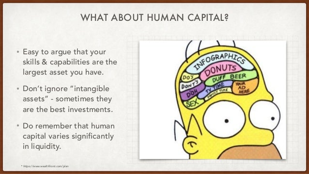 """WHAT ABOUT HUMAN CAPITAL? • Easy to argue that your skills & capabilities are the largest asset you have. • Don't ignore """"..."""