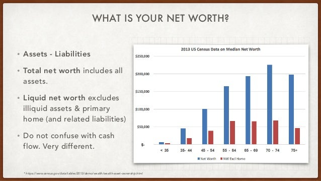 WHAT IS YOUR NET WORTH? • Assets - Liabilities • Total net worth includes all assets. • Liquid net worth excludes illiquid...