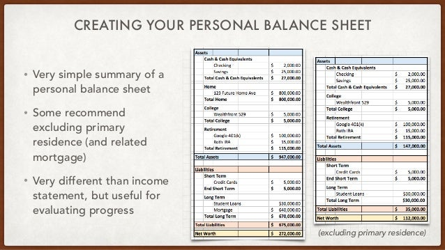 ... 24. CREATING YOUR PERSONAL BALANCE SHEET ...