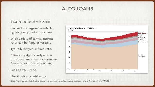 AUTO LOANS • $1.3 Trillion (as of mid-2018) • Secured loan against a vehicle, typically acquired at purchase. • Wide varie...