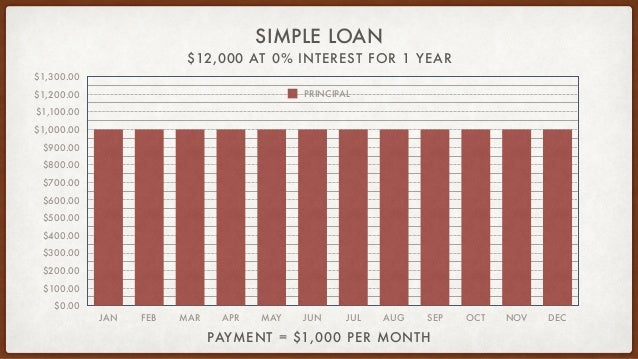 $12,000 AT 0% INTEREST FOR 1 YEAR SIMPLE LOAN PAYMENT = $1,000 PER MONTH $0.00 $100.00 $200.00 $300.00 $400.00 $500.00 $60...