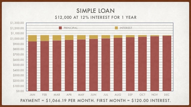 $12,000 AT 12% INTEREST FOR 1 YEAR SIMPLE LOAN $0.00 $100.00 $200.00 $300.00 $400.00 $500.00 $600.00 $700.00 $800.00 $900....