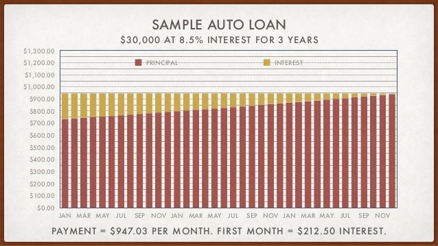 $30,000 AT 8.5% INTEREST FOR 3 YEARS SAMPLE AUTO LOAN $0.00 $100.00 $200.00 $300.00 $400.00 $500.00 $600.00 $700.00 $800.0...