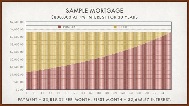 $800,000 AT 4% INTEREST FOR 30 YEARS SAMPLE MORTGAGE $0.00 $500.00 $1,000.00 $1,500.00 $2,000.00 $2,500.00 $3,000.00 $3,50...