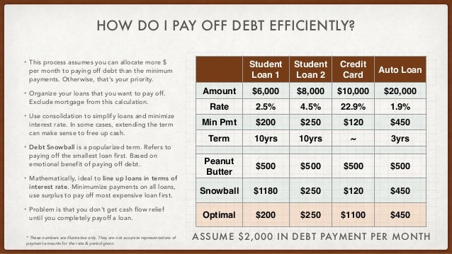 HOW DO I PAY OFF DEBT EFFICIENTLY? • This process assumes you can allocate more $ per month to paying off debt than the mi...