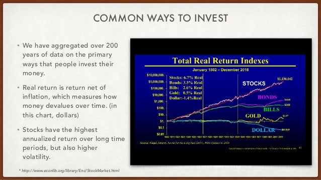 COMMON WAYS TO INVEST • We have aggregated over 200 years of data on the primary ways that people invest their money. • Re...