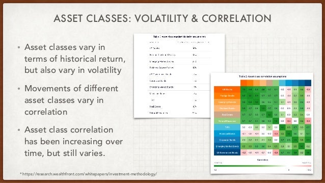 ASSET CLASSES: VOLATILITY & CORRELATION • Asset classes vary in terms of historical return, but also vary in volatility • ...