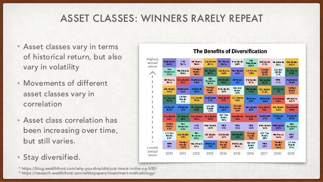 ASSET CLASSES: WINNERS RARELY REPEAT • Asset classes vary in terms of historical return, but also vary in volatility • Mov...