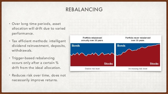 REBALANCING • Over long time periods, asset allocation will drift due to varied performance. • Tax efficient methods: inte...