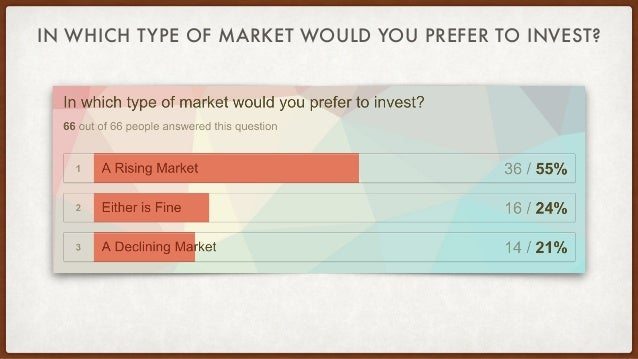 IN WHICH TYPE OF MARKET WOULD YOU PREFER TO INVEST?