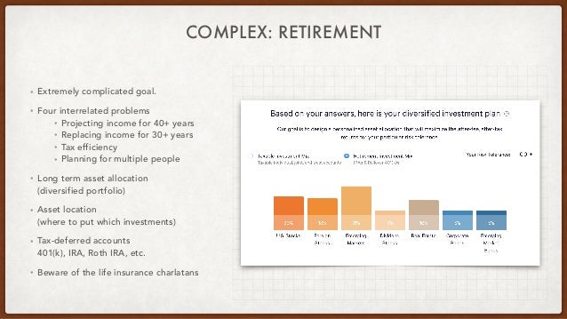 COMPLEX: RETIREMENT • Extremely complicated goal. • Four interrelated problems • Projecting income for 40+ years • Replaci...