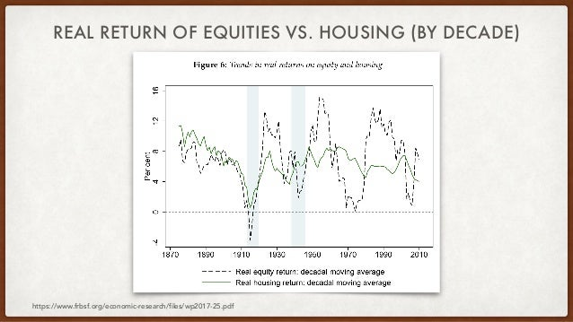 REAL RETURN OF EQUITIES VS. HOUSING (BY DECADE) https://www.frbsf.org/economic-research/files/wp2017-25.pdf