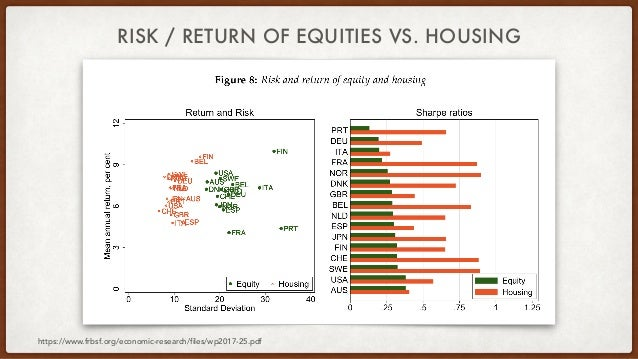 RISK / RETURN OF EQUITIES VS. HOUSING https://www.frbsf.org/economic-research/files/wp2017-25.pdf