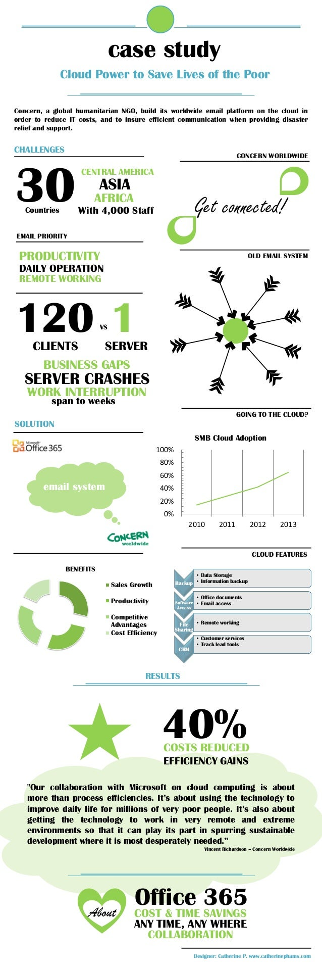 case study               Cloud Power to Save Lives of the PoorConcern, a global humanitarian NGO, build its worldwide emai...