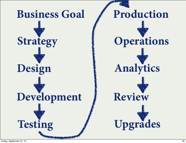Strategy Business Goal Design Development Testing Production Operations Analytics Review Upgrades 32Friday, September 27, ...