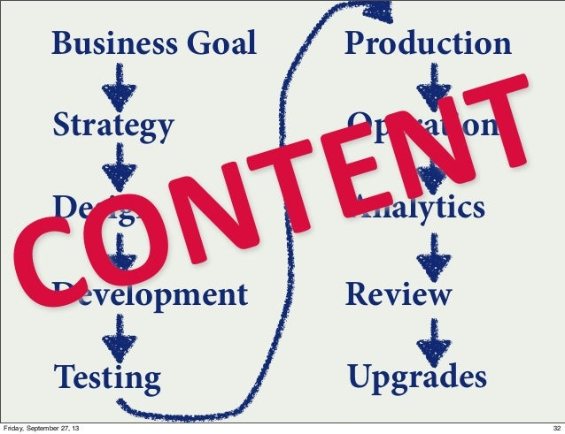 Strategy Business Goal Design Development Testing Production Operations Analytics Review Upgrades CONTENT 32Friday, Septem...