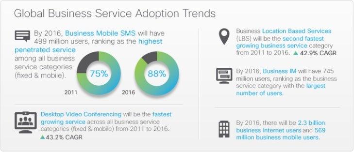 Cisco Visual Networking Index Service Adoption Infographic
