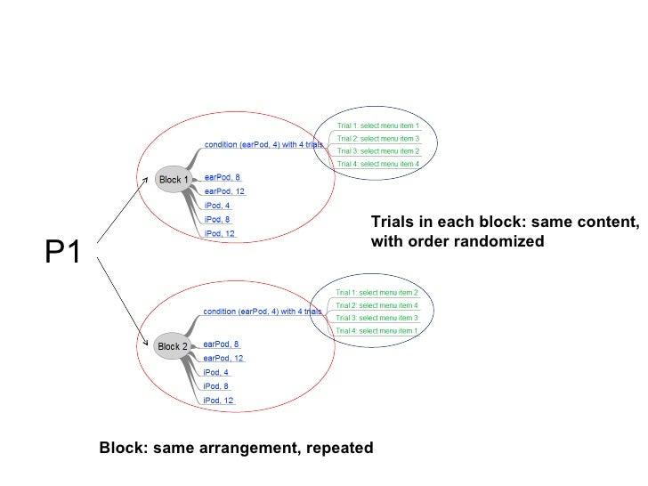 Trials in each block: same content,                                     with order randomizedP1     Block: same arrangemen...