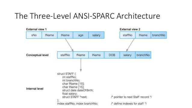 Cs3270 database system lecture 2 the three level ansi sparc architecture altavistaventures