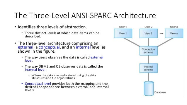 Cs3270 database system lecture 2 lecture outline the three level ansi sparc architecture database languages data models and conceptual modeling 6 altavistaventures Gallery