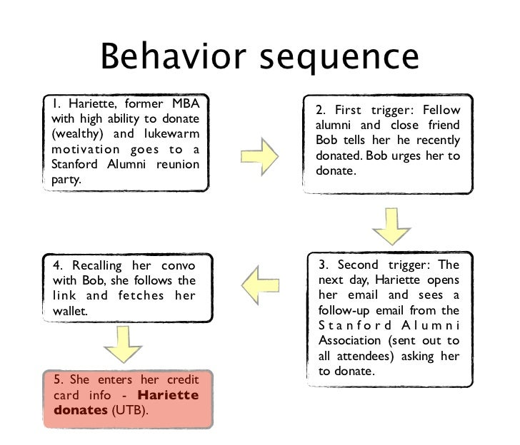 Behavior sequence1. Hariette, former MBA       2. First trigger: Fellowwith high ability to donate   alumni and close frie...