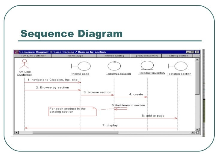 Cs554 introduction to rational rose 18 sequence diagram 19 introduction to rational rose ccuart Choice Image
