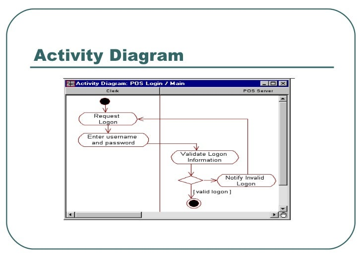 Cs554 introduction to rational rose 22 activity diagram 23 introduction to rational rose ccuart Images
