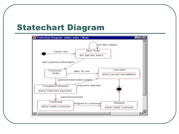 Cs554 introduction to rational rose 26 statechart diagram 27 introduction to rational rose ccuart Image collections