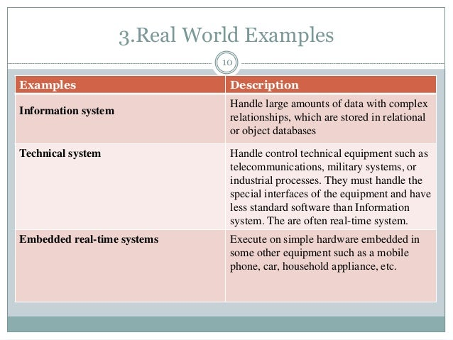 3.Real World Examples 10 Examples Description Information system Handle large amounts of data with complex relationships, ...
