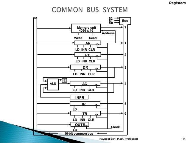 Computer Organization and Architecture.