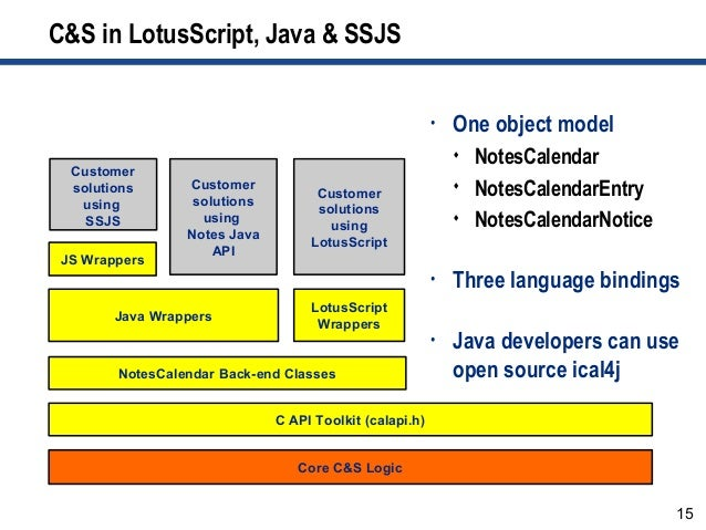 15 C&S in LotusScript, Java & SSJS • One object model  NotesCalendar  NotesCalendarEntry  NotesCalendarNotice • Three l...