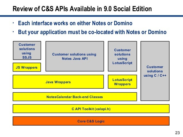 23 Review of C&S APIs Available in 9.0 Social Edition C API Toolkit (calapi.h) Java Wrappers LotusScript Wrappers Core C&S...