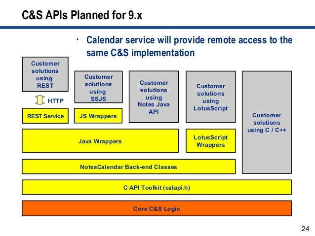24 C&S APIs Planned for 9.x C API Toolkit (calapi.h) Java Wrappers LotusScript Wrappers Core C&S Logic NotesCalendar Back-...