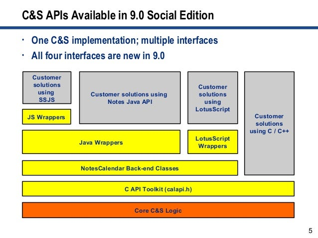 5 C&S APIs Available in 9.0 Social Edition C API Toolkit (calapi.h) Java Wrappers LotusScript Wrappers Core C&S Logic Note...