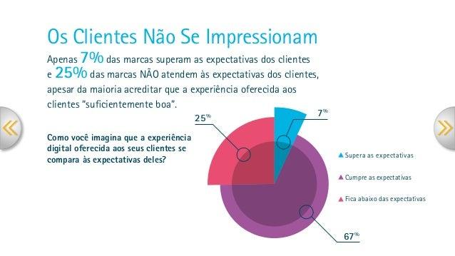 Como você imagina que a experiência digital oferecida aos seus clientes se compara às expectativas deles? Os Clientes Não ...
