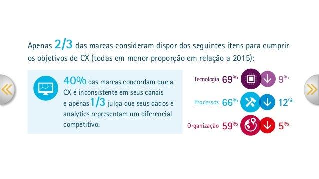 Tecnologia Processos Organização â â â 9% 69% 12% 66% 59% 5% Apenas 2/3 das marcas consideram dispor dos seguintes itens p...