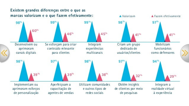 Valorizam Fazem efetivamente Existem grandes diferenças entre o que as marcas valorizam e o que fazem efetivamente: 98% 60...